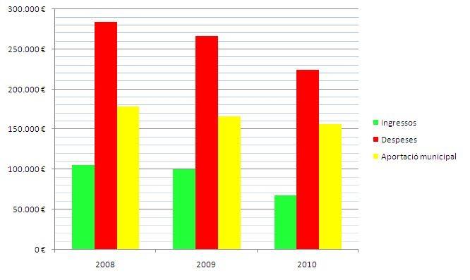 Ingressos i despeses de la Festa Major (2008-2010)