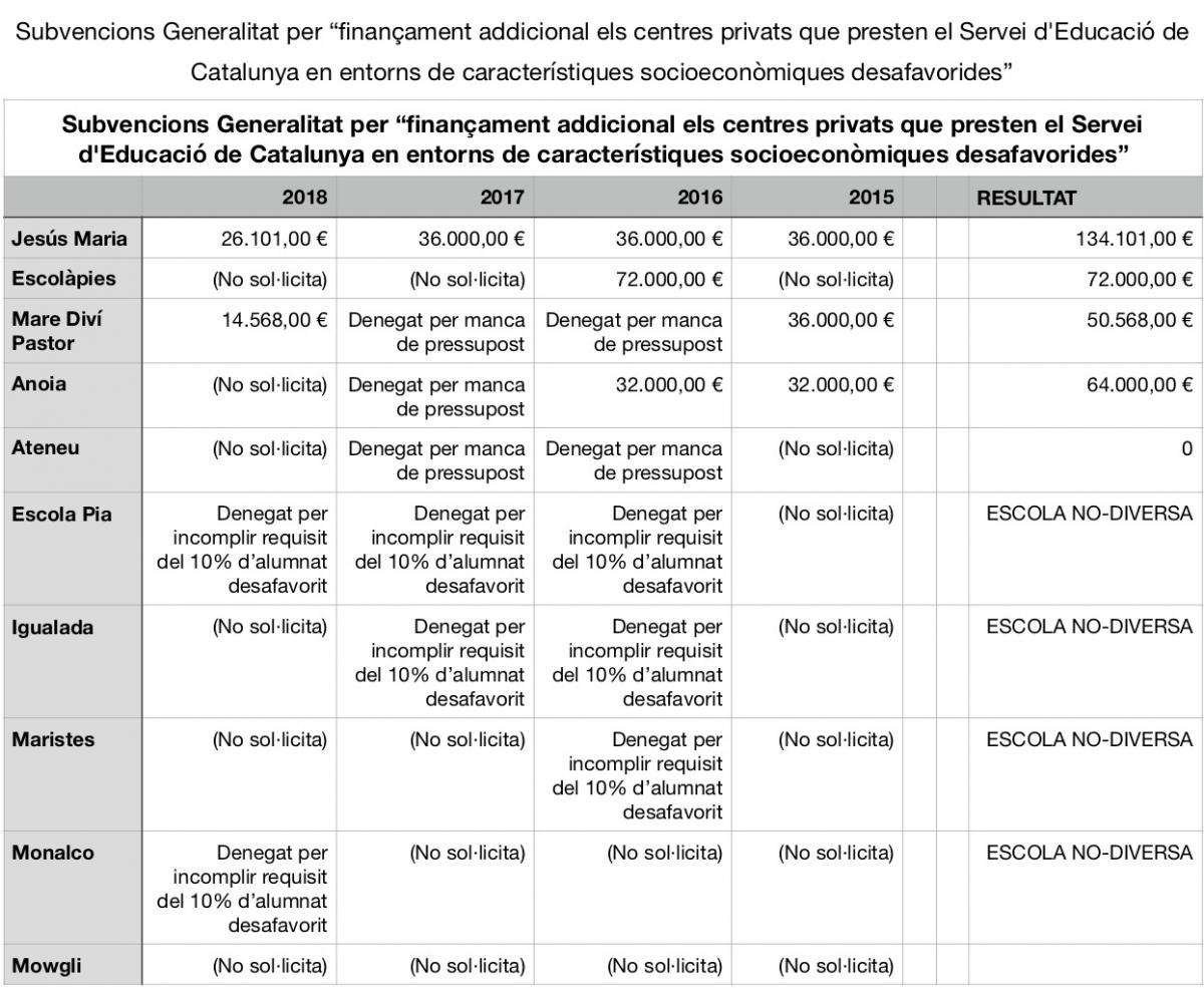 Les subvencions de la Generalitat addicionals per a centres concertats que acullen alumnes desafavorits FONT: EP Igualada