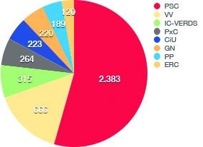 Montbui: Vots 2011