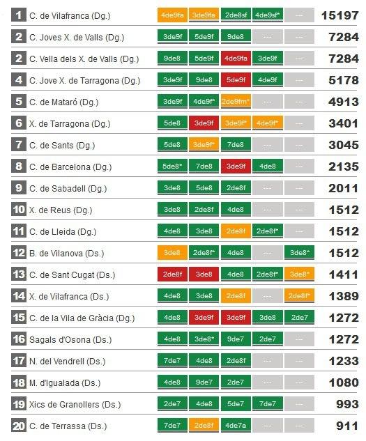 Els primers 20 classificats al Concurs de Castells 2012
