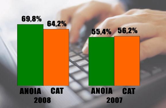 Ús regular d'Internet segons l'estudi. Font: FOBSIC i Idescat