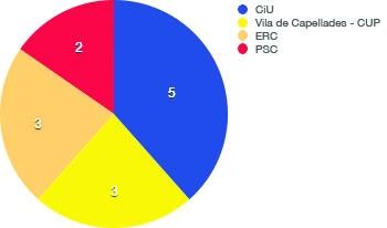 Capellades: Regidors 2011