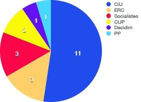 Igualada: Regidors 2015