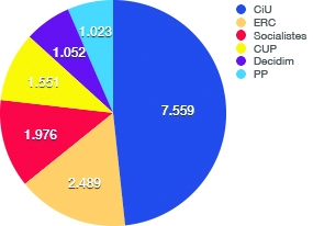 Igualada: Vots 2015