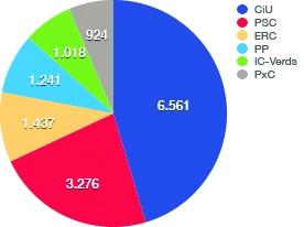Igualada: Vots 2011