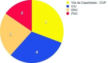Capellades: Regidors 2015
