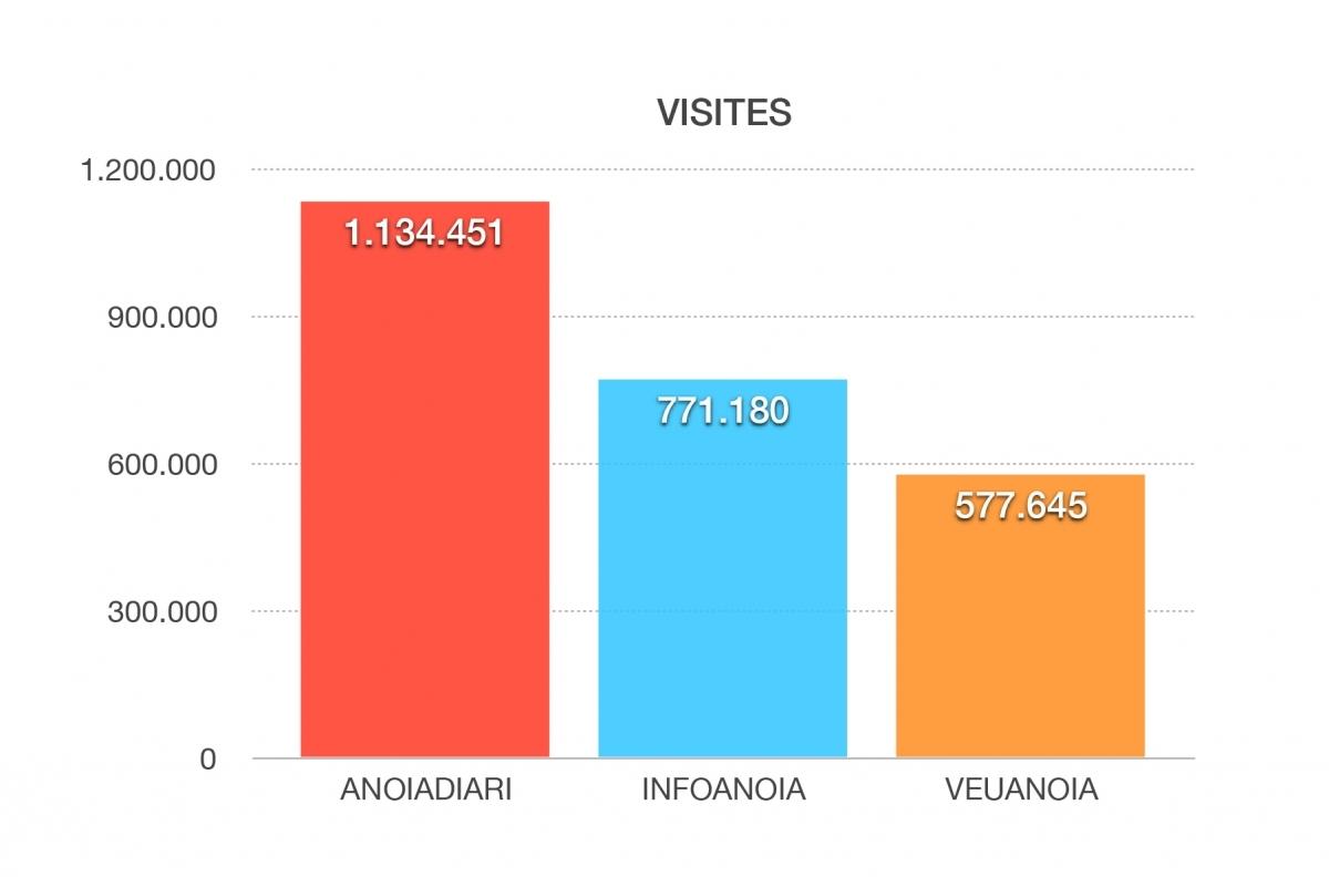 Total de visites durant el 2019 (Font: OJD)