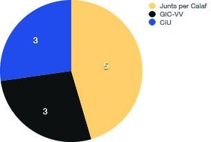 Calaf: Regidors 2015