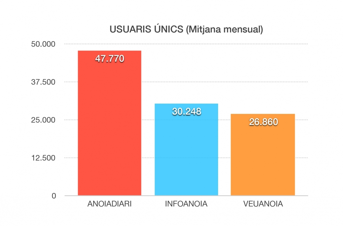 Mitjana mensual d'usuaris (Font: OJD)