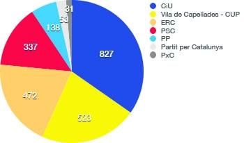 Capellades: Vots 2011