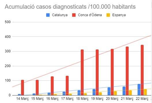 AUTOR: Alfons Recio. Dades extretes INE, Idescat, RTVE i AnoiaDiari