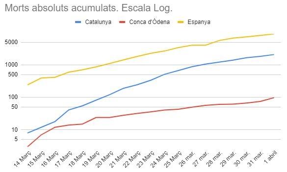 Les morts en escala logarítmica FONT: Alfons Recio