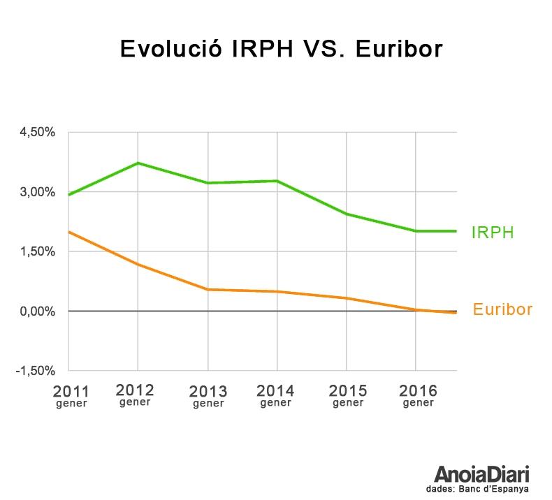 Comparativa de l'IRPH envers l'Euríbor.