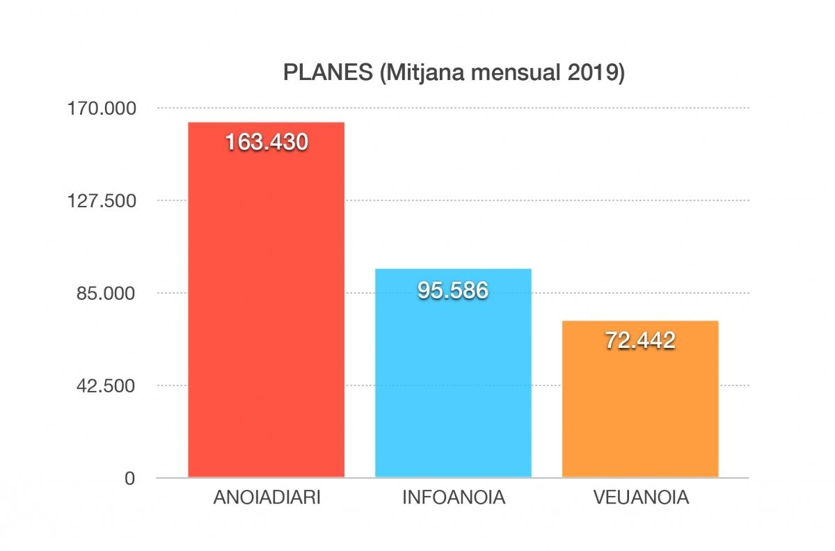 Mitjana mensual de pàgines (Font: OJD)