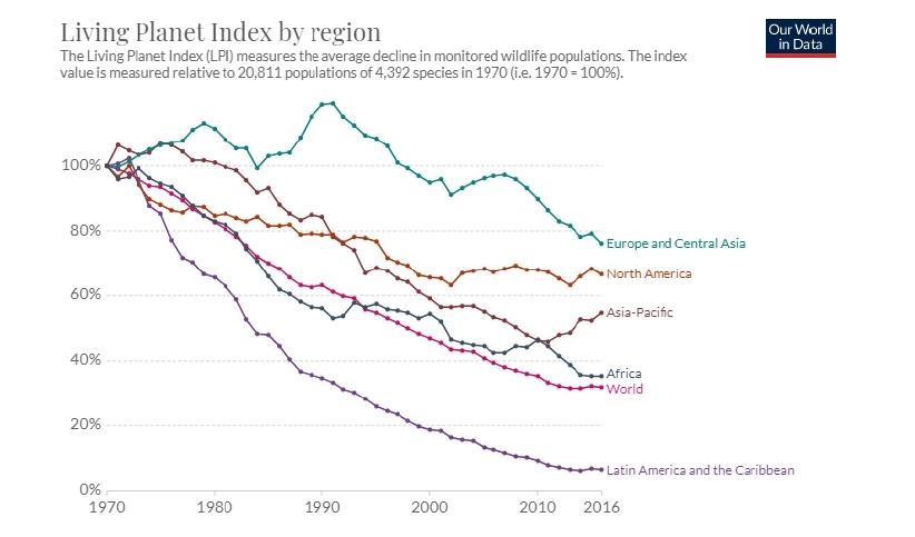 Figura 1: El Living Planet Index (LPI), per a cada regió mundial. Font: Living Planet Report, modificat per OurWorldInData.org.