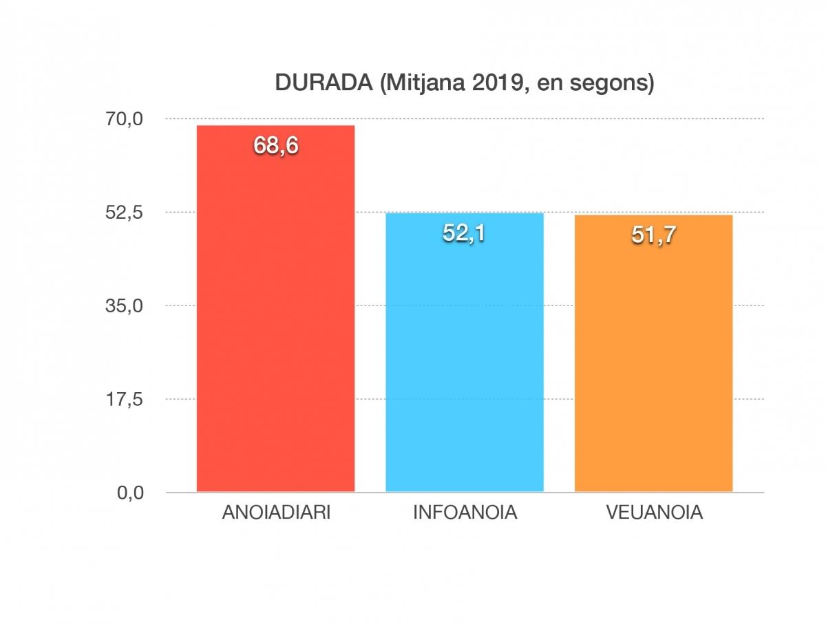 Durada (Font: OJD)