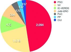 Montbui: Vots 2015