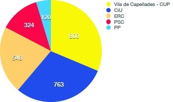 Capellades: Vots 2015