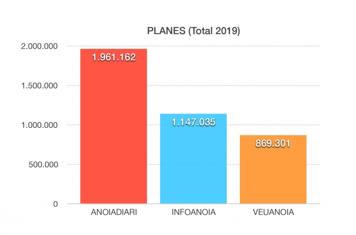 Total de pàgines llegides durant el 2019 (Font: OJD)